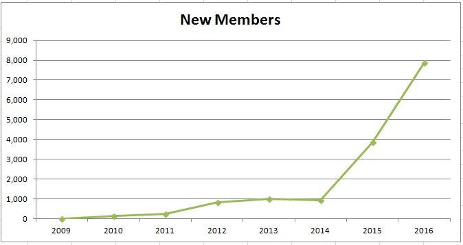 TAG_2016_Stats_NewMembers.JPG